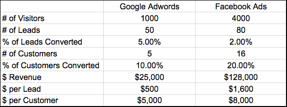 conversion-table-real-estate-leads